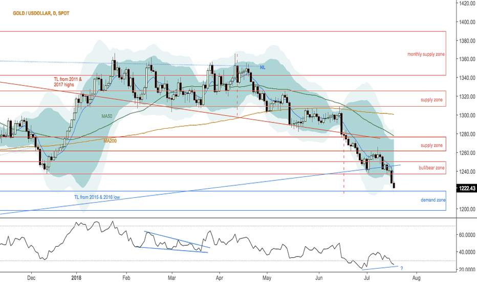 XAUUSD: Right leaning complex H&S at PO area in gold $GC_F