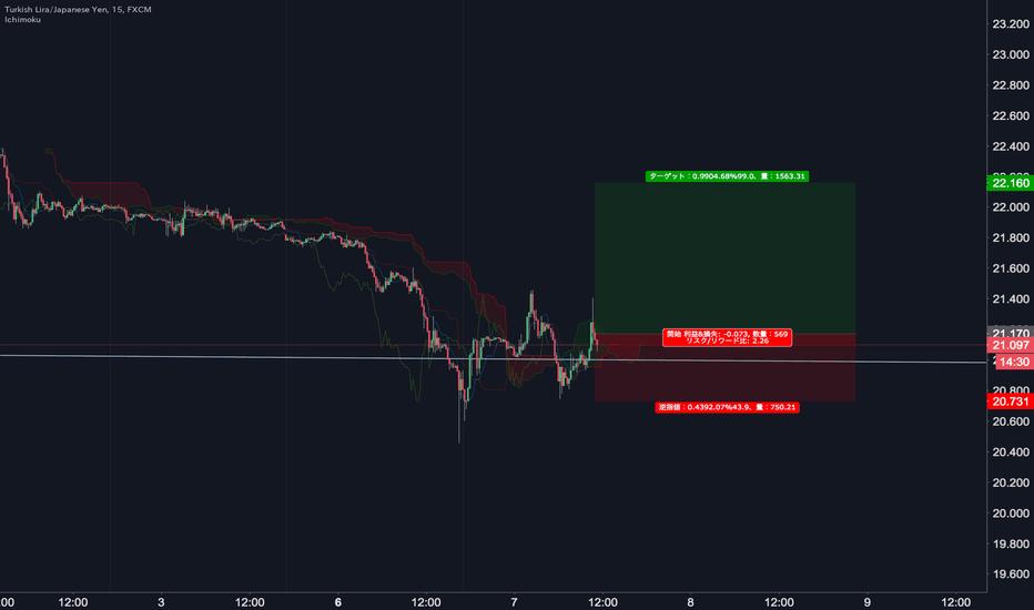 TRYJPY: クロス円は一旦円安か