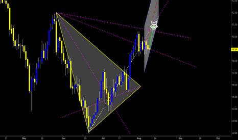 CL1!: OIL | D | 50's ahead