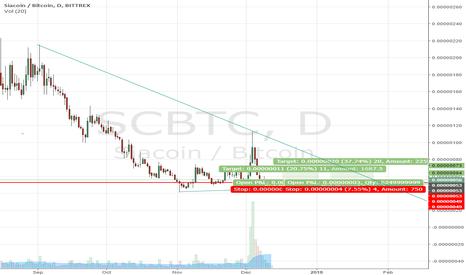 btc sc tradeview