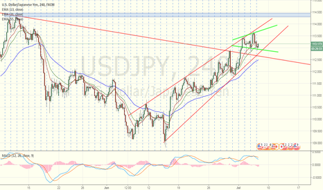 USDJPY: This morning analysis on USDJPY