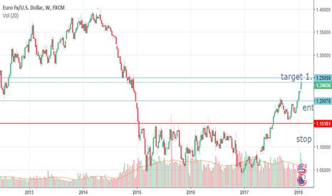 EURUSD: my analysis on euro dollar