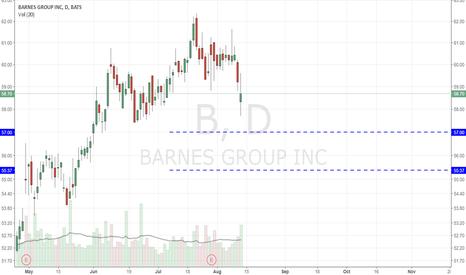 B: B - targets