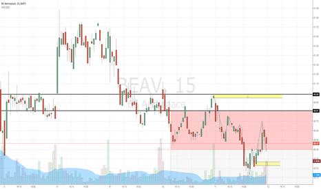 BEAV: BEAV Price Levels - Feb 11, 2015