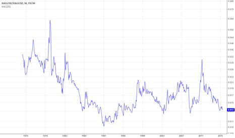 XAGUSD/XAUUSD: Silver to gold ratio