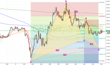 GBPJPY: Gartley i 1 to 1 na Rzeźniku