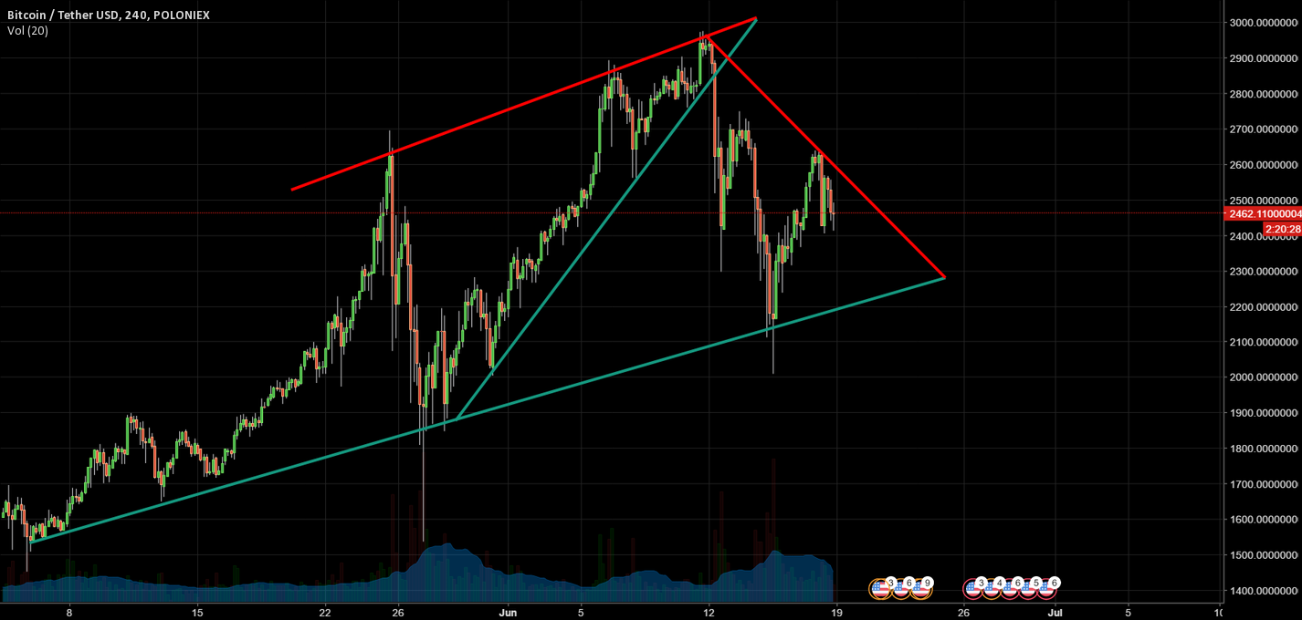 BTC down to 2200 support line again?