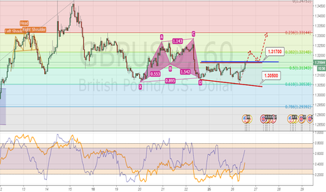 GBPUSD: DISJOINT ANGLE FORMATION