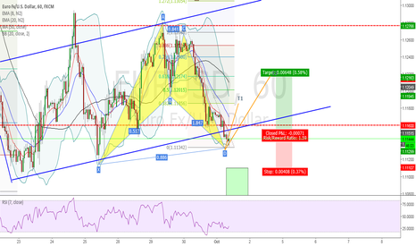 EURUSD: EUR/USD - BULLISH BAT PATTERN COMPLETED =)