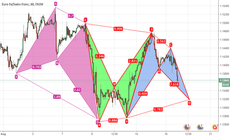 EURCHF: Bearish anticipation on EURCHF