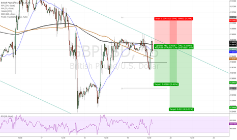 GBPUSD: GBPUSD - has reached resistance level