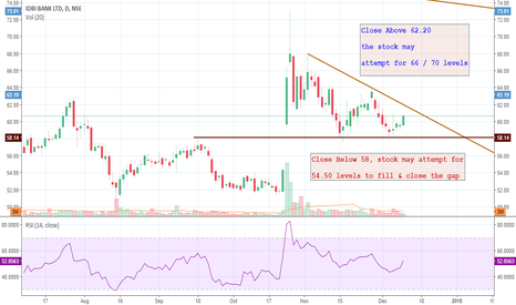 IDBI: IDBI Bank: Keep a close eye