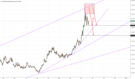 USDTRY: USD/TRY - Trading update 12th of June