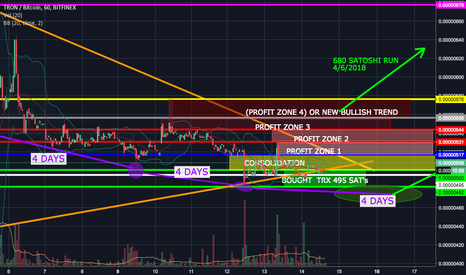 TRXBTC: TRON PROFIT POTENTIAL FOR NEXT FEW DAYS