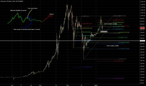 BTCUSD: Bitcoin Bubble Fractal