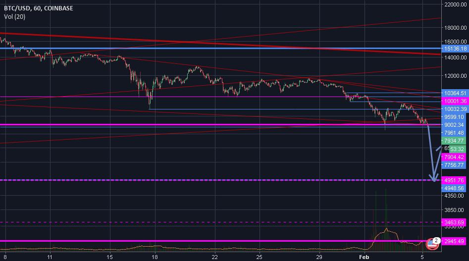 Big market crash 3... 2... 1...