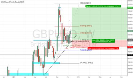 GBPUSD: gbpusd bullish move coming along