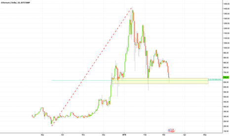 ETHUSD: If $ETH is to surge again, it is from here