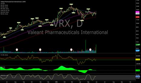 VRX: $VRX