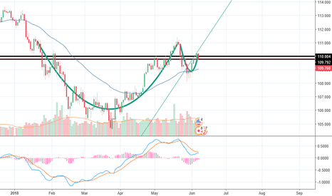 USDJPY: Cup and handle on USDJPY?