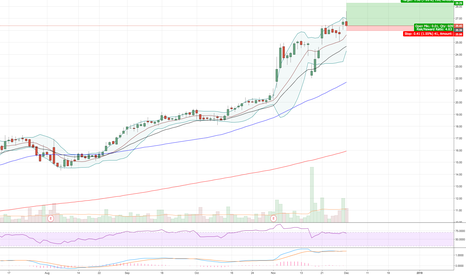 AXGN: Small cap breakout on higher volume