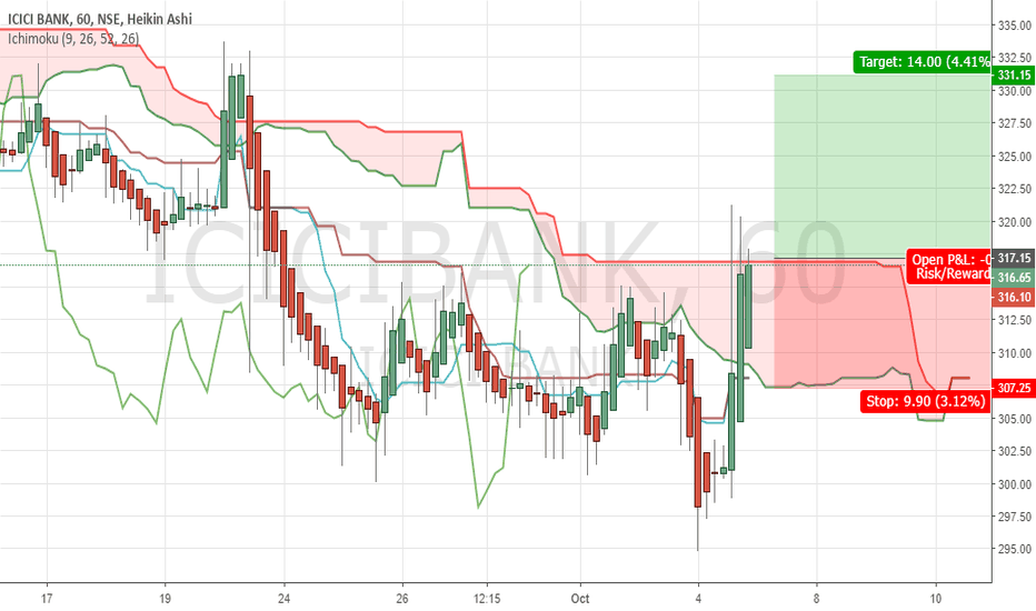 ICICIBANK: breaking the cloud on hourly chart