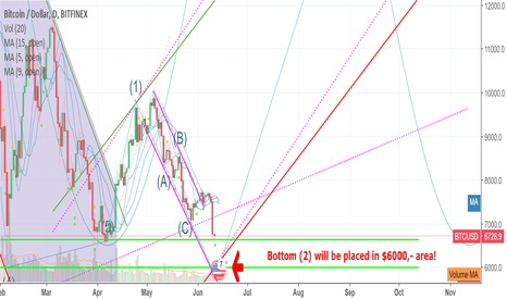 BTCUSD: Big bang is coming! Bottom (2) will be placed in $6000,- area!