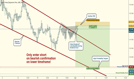 CHFJPY: CHFJPY Short:  Reversal at Gartley PRZ