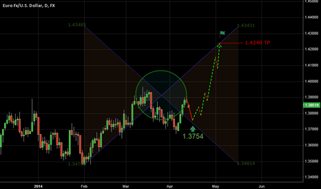 EURUSD: Apr 14, 2014 | EURUSD | Squareball X Pattern + Touch of Retrace!