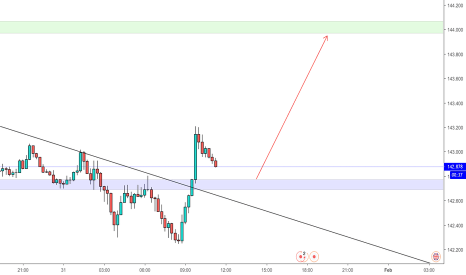 GBPJPY: GJ - Nice and Easy