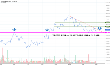 GAIL: TREND LINE AND SUPPORT AREA IN GAIL
