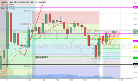 OPTT: Perfect call on analysis. Buy & hold!