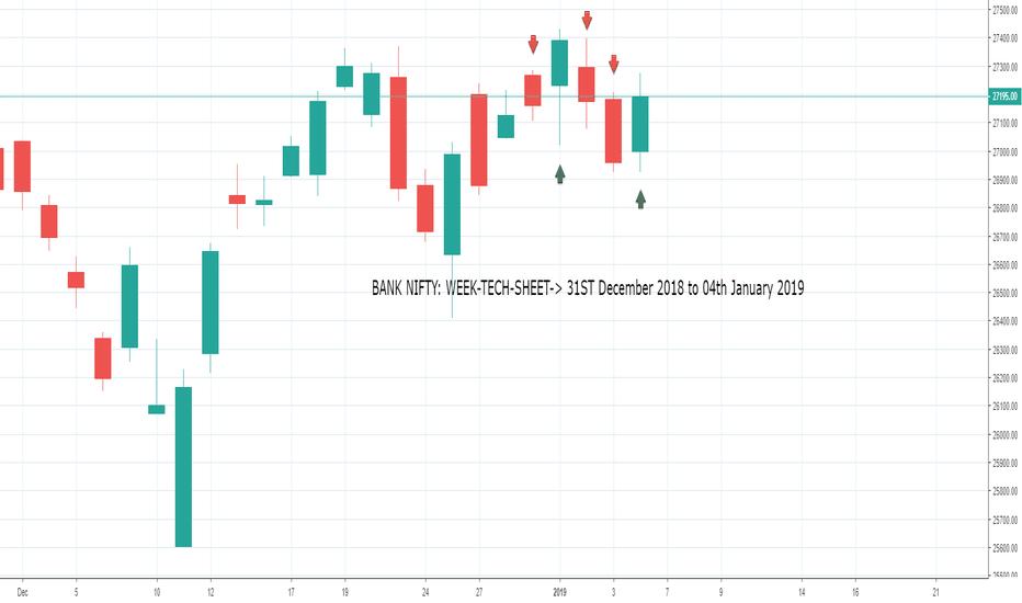 BANKNIFTY: BANK NIFTY: WEEK-TECH-SHEET-> 31ST December 2018 to 04th January