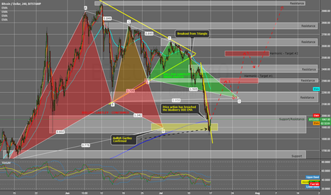 BTCUSD: Primary Bullish Gartley Confirmed, LONG on Breakout!