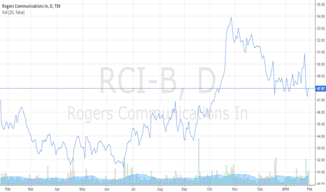 RCI-B: Rogers Communications Inc. Toronto Stock Exchange