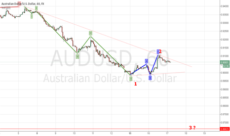 AUDUSD: possible scenario