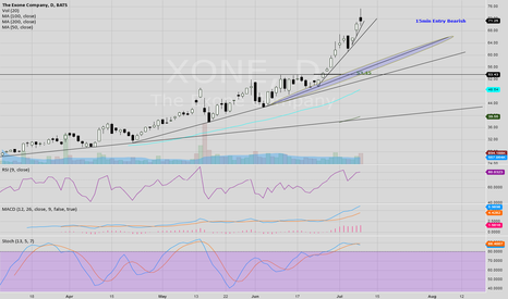 XONE: This run is not sustainable.  Be ready to short
