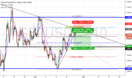 GBPUSD: GBP USD IDEA SHORT