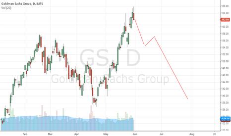 GS: GS Top Call