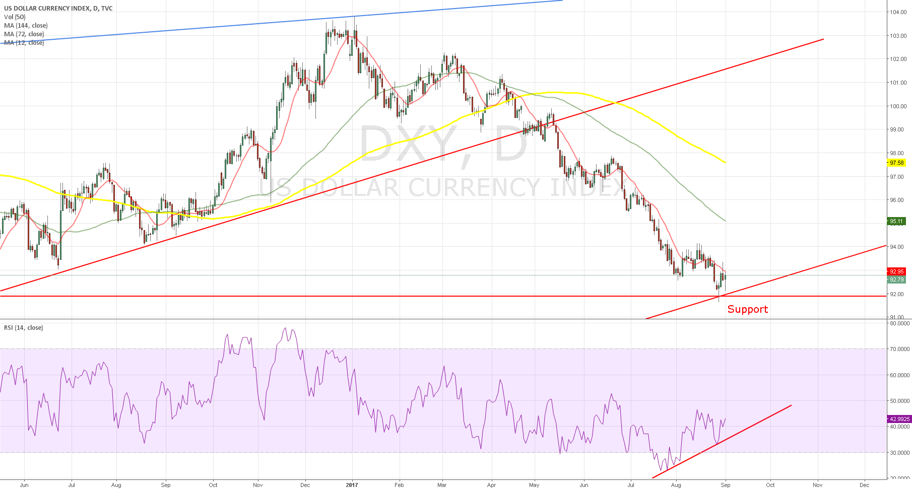 dxy 10 year chart