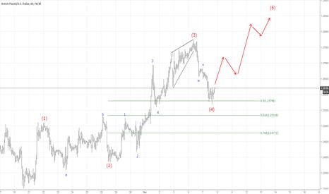 GBPUSD: Elliott Wave Analysis: GBPUSD ending Wave 4 Correction?