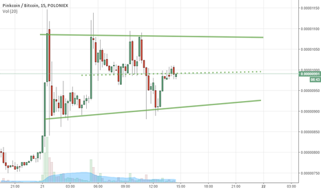 PINKBTC: Flag pattern suggest stabilization of price, yet be careful...