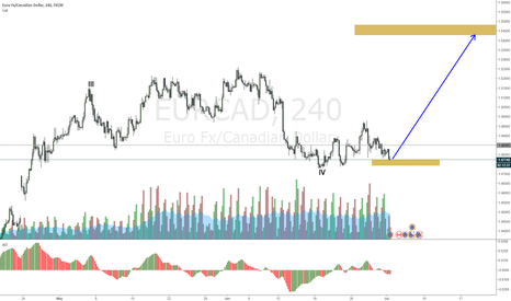 EURCAD: EURCAD holding and accumulating, waiting on a rise