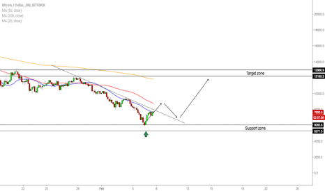 BTCUSD: BTC/USD - Watch For A Buy