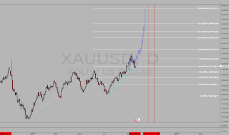 XAUUSD: Long Gold.  Fib Extension