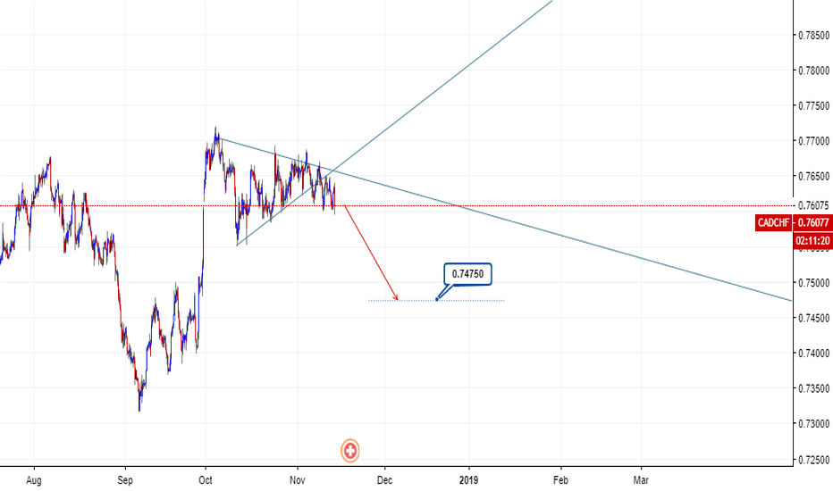 CADCHF: break out triangle