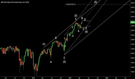 SPX500: A more concerning perspective