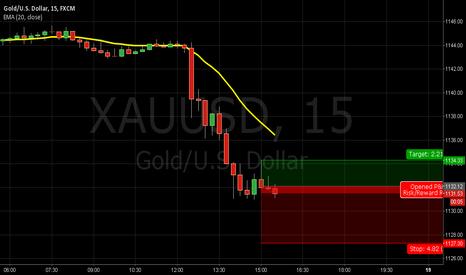 XAUUSD: Short again GOLD/USD