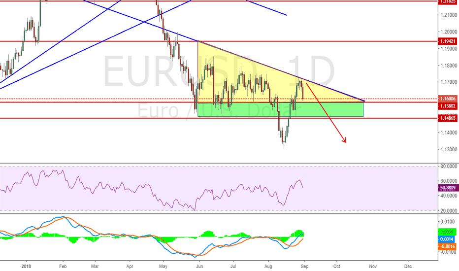 EURUSD: Correction On Yellow Zone Keep Short