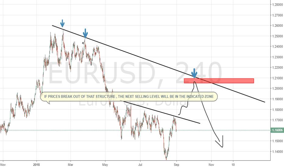 EURUSD: Next EURUSD potential short level